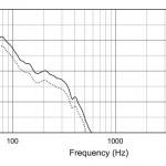 SB-2周波数特性
